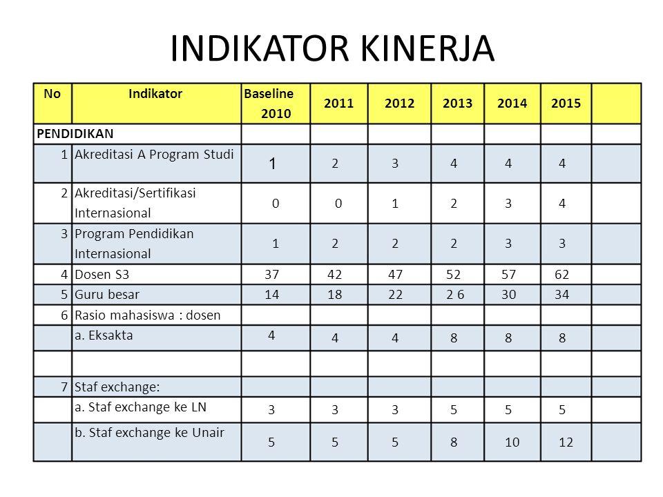 INDIKATOR KINERJA NoIndikatorBaseline 20112012201320142015 2010 PENDIDIKAN 8 Student exchange: a.