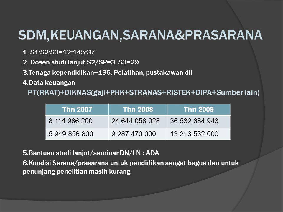 Mhs S1 aktif berdasar tahun masuk :  Revisi kurikulum S1 dari TCL ke SCL Thn 2007Thn 2008Thn 2009 168162169 7.94% (IPK>3.5)35.42% (IPK>3.5)58.33% (IPK>3.5) --9 (Dianjurkan pindah)