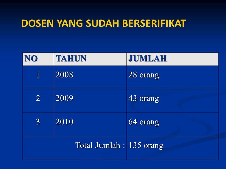 DOSEN YANG SUDAH BERSERIFIKATNOTAHUNJUMLAH12008 28 orang 22009 43 orang 32010 64 orang Total Jumlah : 135 orang