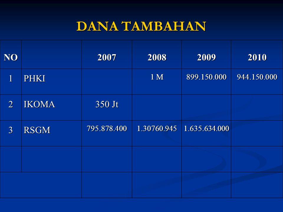 DANA TAMBAHAN NO20072008200920101PHKI 1 M 899.150.000944.150.000 2IKOMA 350 Jt 3RSGM795.878.4001.30760.9451.635.634.000
