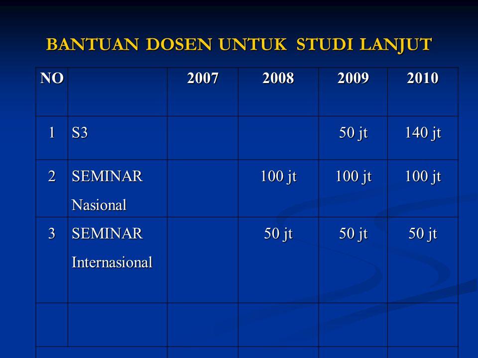 BANTUAN DOSEN UNTUK STUDI LANJUT NO20072008200920101S3 50 jt 140 jt 2 SEMINAR Nasional 100 jt 3SEMINARInternasional 50 jt