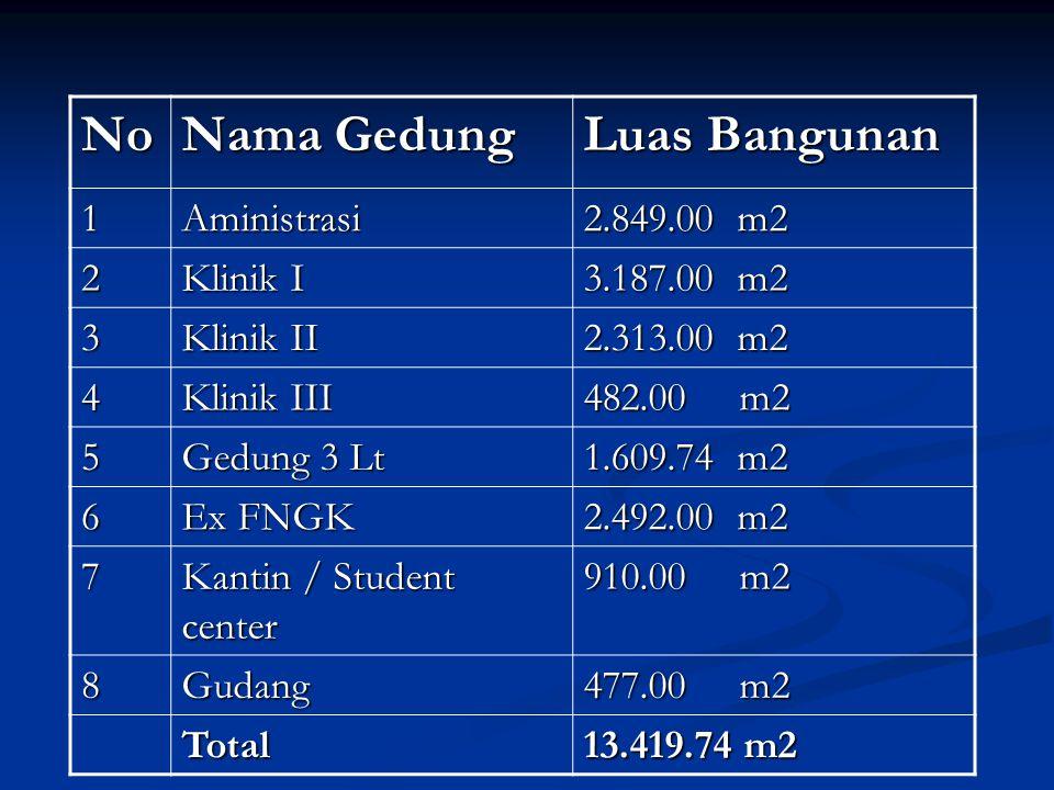 No Nama Gedung Luas Bangunan 1Aministrasi 2.849.00 m2 2 Klinik I 3.187.00 m2 3 Klinik II 2.313.00 m2 4 Klinik III 482.00 m2 5 Gedung 3 Lt 1.609.74 m2