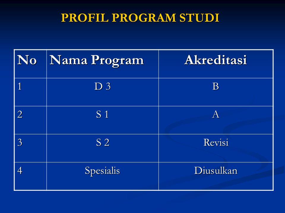 PROFIL PROGRAM STUDI No Nama Program Akreditasi 1 D 3 B 2 S 1 A 3 S 2 Revisi 4SpesialisDiusulkan