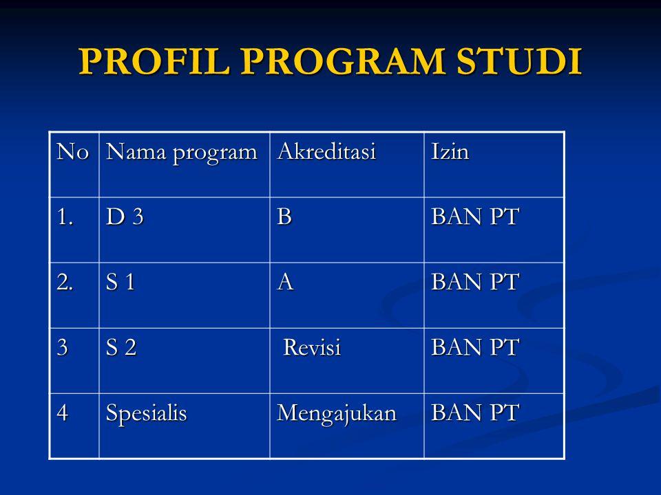 PROFIL PROGRAM STUDI No Nama program AkreditasiIzin 1. D 3 B BAN PT 2. S 1 A BAN PT 3 S 2 Revisi Revisi BAN PT 4SpesialisMengajukan