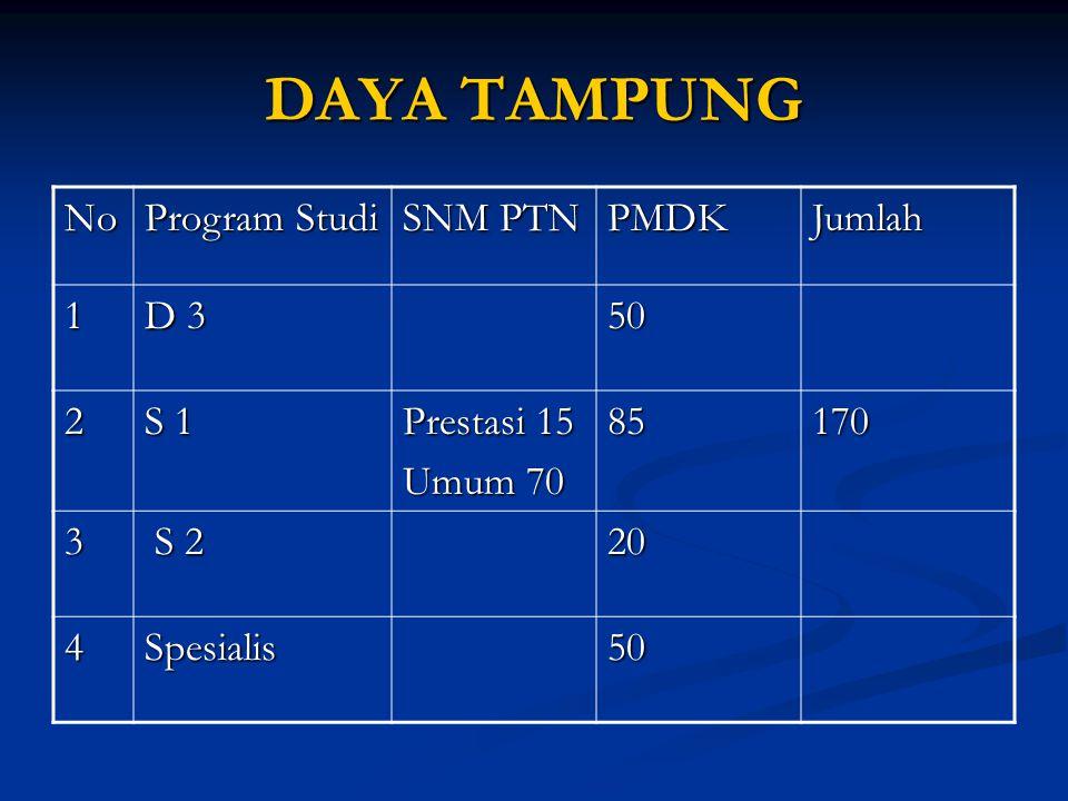DAYA TAMPUNG No Program Studi SNM PTN PMDKJumlah 1 D 3 50 2 S 1 Prestasi 15 Umum 70 85170 3 S 2 S 220 4Spesialis50