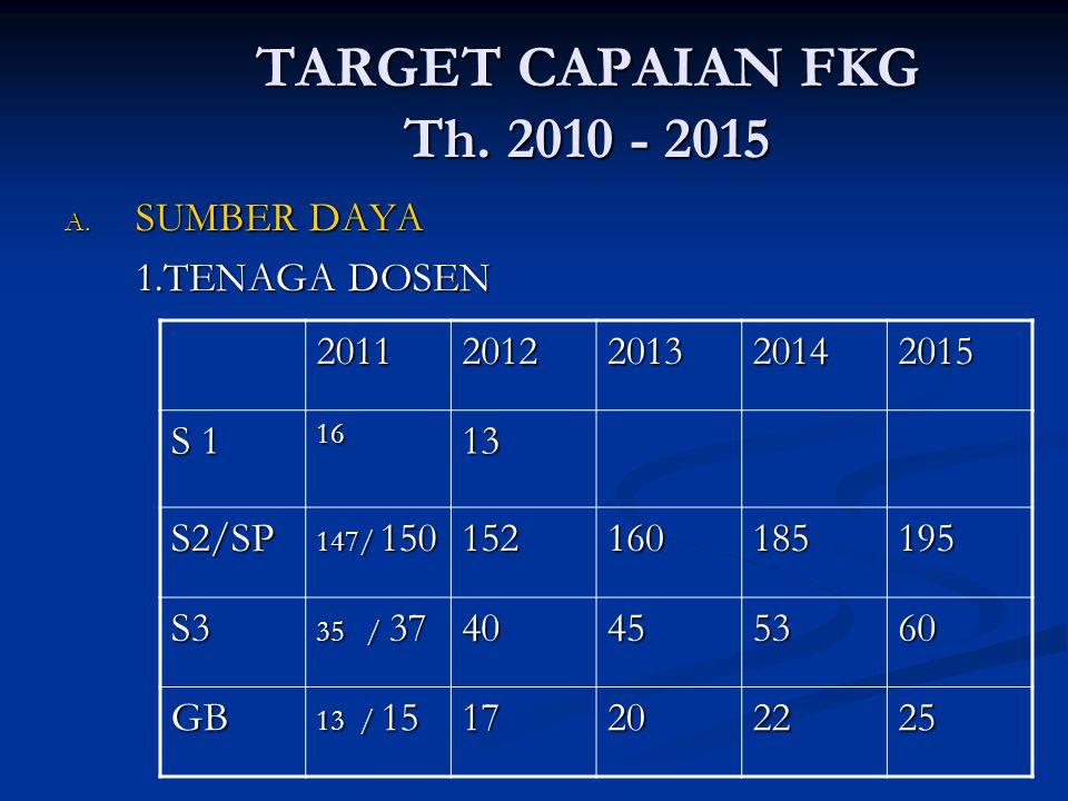 TARGET CAPAIAN FKG Th. 2010 - 2015 A. SUMBER DAYA 1.TENAGA DOSEN 20112012201320142015 S 1 1613 S2/SP 147/ 150 152160185195 S3 35 / 37 40455360 GB 13 /