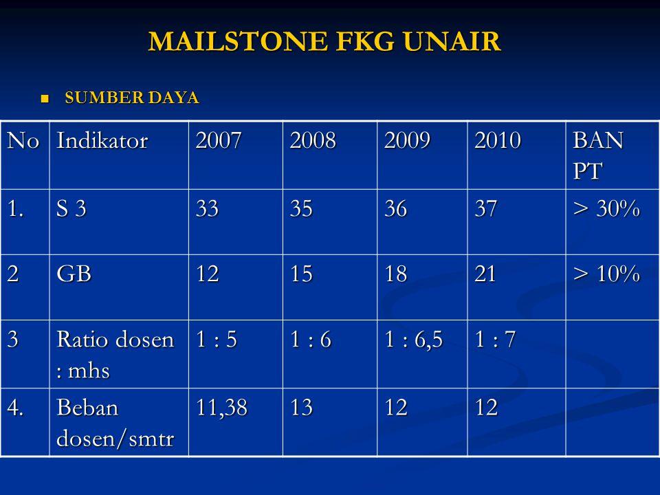 MAILSTONE FKG UNAIR SUMBER DAYA SUMBER DAYA NoIndikator2007200820092010 BAN PT 1. S 3 33353637 > 30% 2GB12151821 > 10% 3 Ratio dosen : mhs 1 : 5 1 : 6