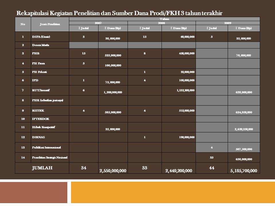 Rekapitulasi Kegiatan Penelitian dan Sumber Dana Prodi/FKH 3 tahun terakhir NoJenis Penelitian Tahun 200720082009 Σ Judul Σ Dana (Rp) Σ Judul Σ Dana (