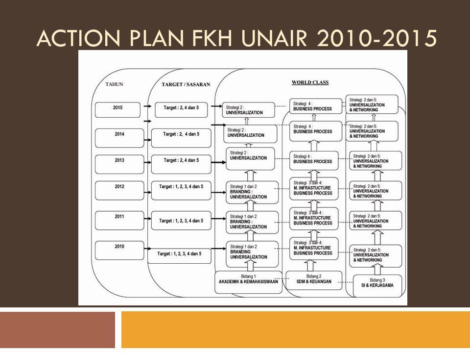 ACTION PLAN FKH UNAIR 2010-2015