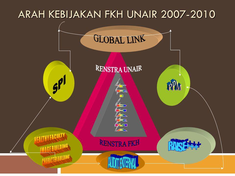 ARAH KEBIJAKAN FKH UNAIR 2007-2010