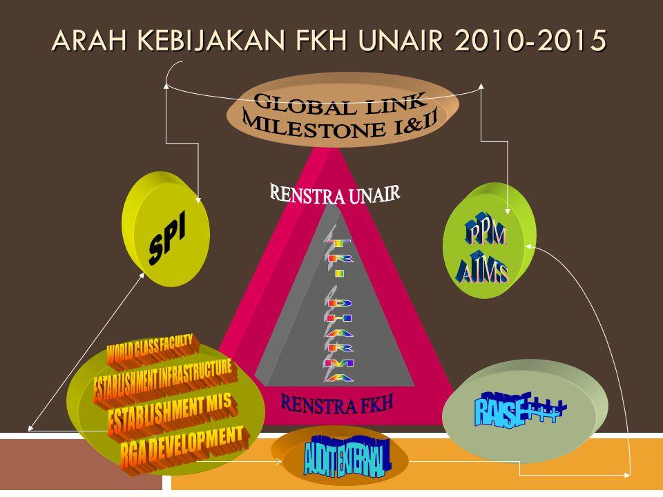 ARAH KEBIJAKAN FKH UNAIR 2010-2015
