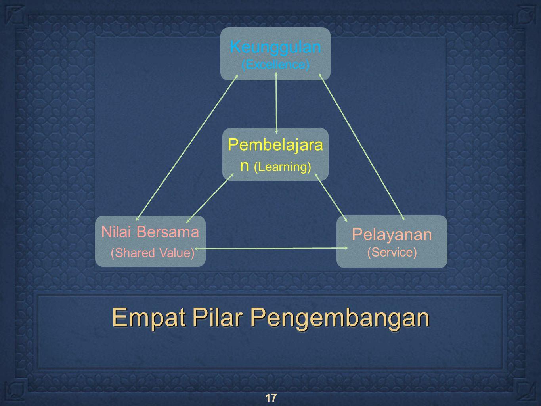 17 Empat Pilar Pengembangan Keunggulan (Excellence) Pembelajara n (Learning) Pelayanan (Service) Nilai Bersama (Shared Value)