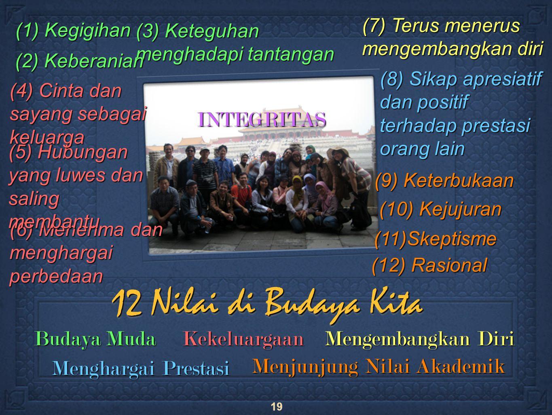 19 12 Nilai di Budaya Kita Menghargai Prestasi Budaya Muda Kekeluargaan Mengembangkan Diri Menjunjung Nilai Akademik INTEGRITAS (1) Kegigihan (7) Terus menerus mengembangkan diri (6) Menerima dan menghargai perbedaan (5) Hubungan yang luwes dan saling membantu (4) Cinta dan sayang sebagai keluarga (3) Keteguhan menghadapi tantangan (2) Keberanian (8) Sikap apresiatif dan positif terhadap prestasi orang lain (12) Rasional (11)Skeptisme (10) Kejujuran (9) Keterbukaan