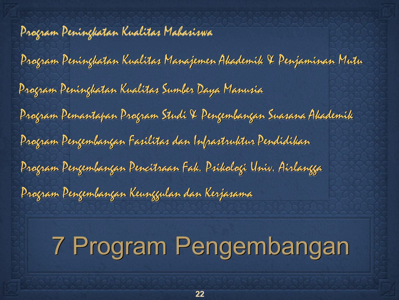 22 Program Peningkatan Kualitas Mahasiswa 7 Program Pengembangan Program Peningkatan Kualitas Manajemen Akademik & Penjaminan Mutu Program Peningkatan Kualitas Sumber Daya Manusia Program Pengembangan Fasilitas dan Infrastruktur Pendidikan Program Pengembangan Keunggulan dan Kerjasama Program Pemantapan Program Studi & Pengembangan Suasana Akademik Program Pengembangan Pencitraan Fak.