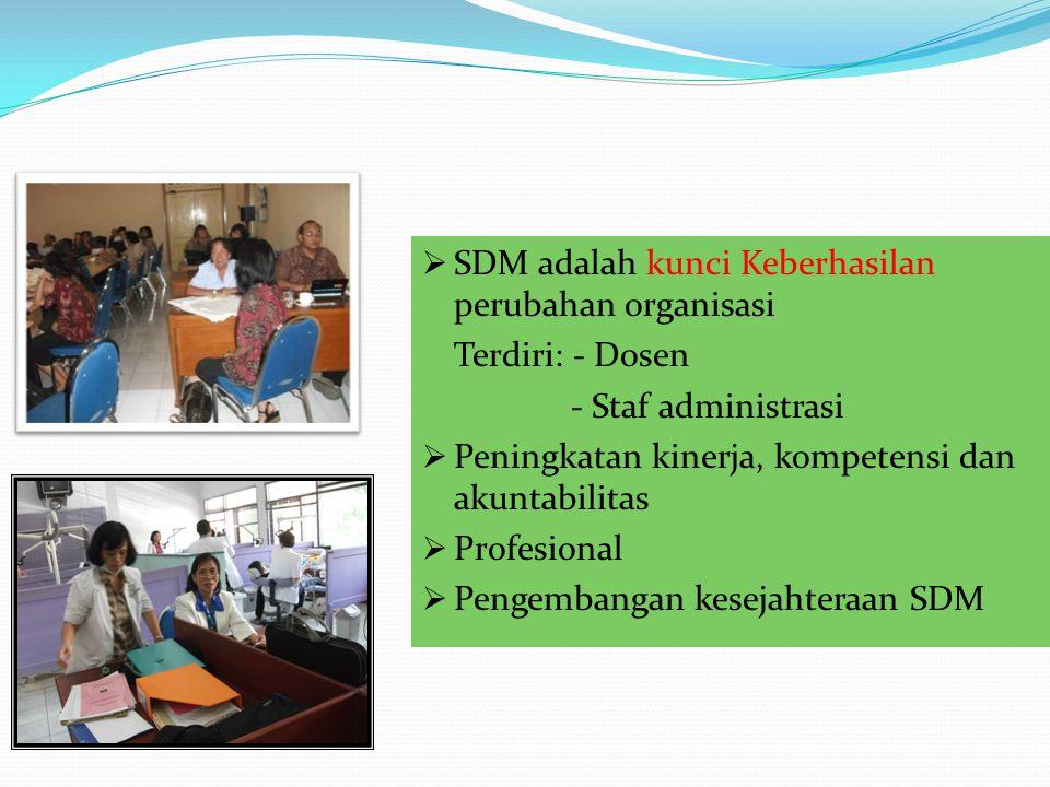  SDM adalah kunci Keberhasilan perubahan organisasi Terdiri: - Dosen - Staf administrasi  Peningkatan kinerja, kompetensi dan akuntabilitas  Profes