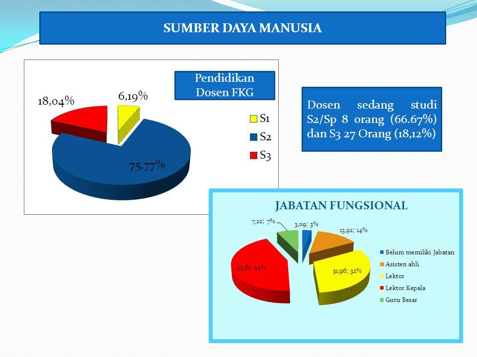 Pendidikan Dosen FKG SUMBER DAYA MANUSIA Dosen sedang studi S2/Sp 8 orang (66.67%) dan S3 27 Orang (18,12%)