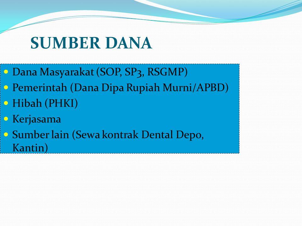 SUMBER DANA Dana Masyarakat (SOP, SP3, RSGMP) Pemerintah (Dana Dipa Rupiah Murni/APBD) Hibah (PHKI) Kerjasama Sumber lain (Sewa kontrak Dental Depo, K
