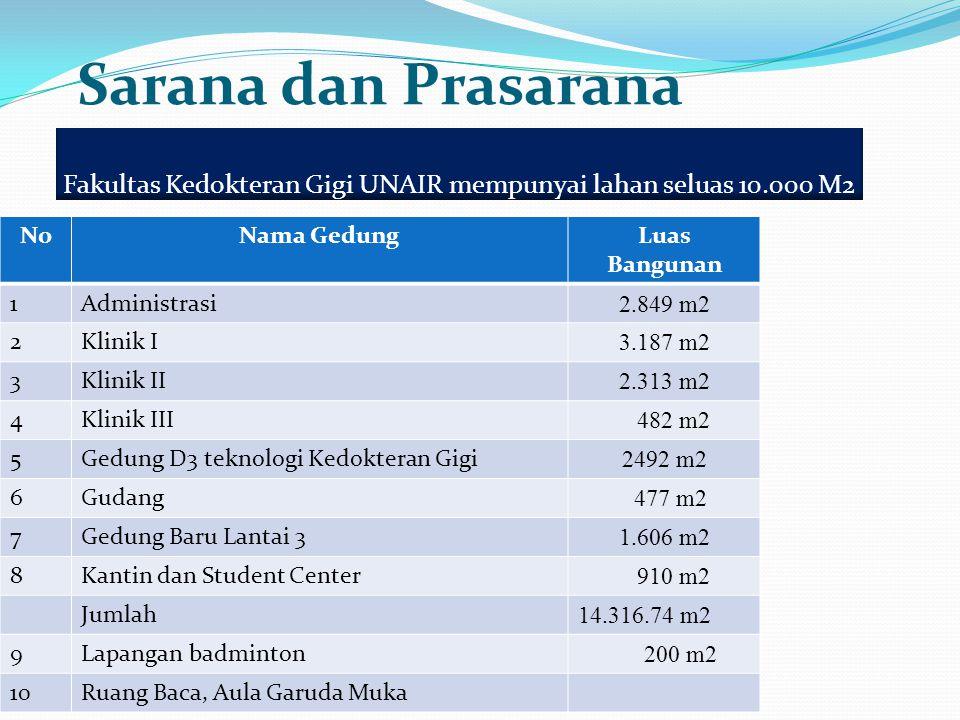 Sarana dan Prasarana NoNama GedungLuas Bangunan 1Administrasi 2.849 m2 2Klinik I 3.187 m2 3Klinik II 2.313 m2 4Klinik III 482 m2 5Gedung D3 teknologi