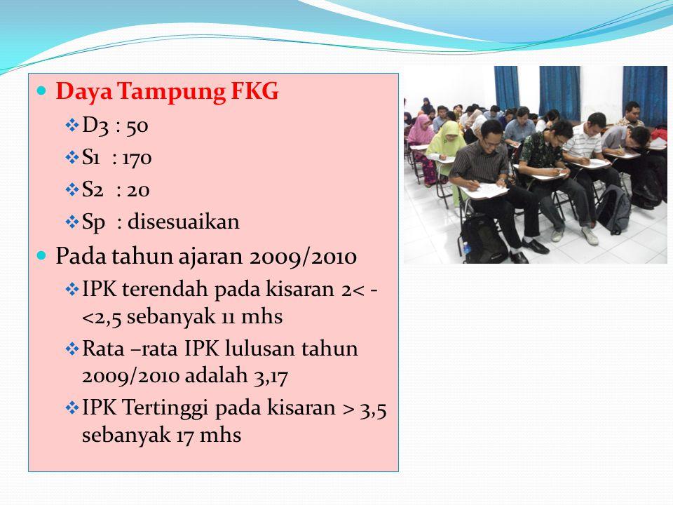 Daya Tampung FKG  D3 : 50  S1 : 170  S2 : 20  Sp : disesuaikan Pada tahun ajaran 2009/2010  IPK terendah pada kisaran 2< - <2,5 sebanyak 11 mhs 