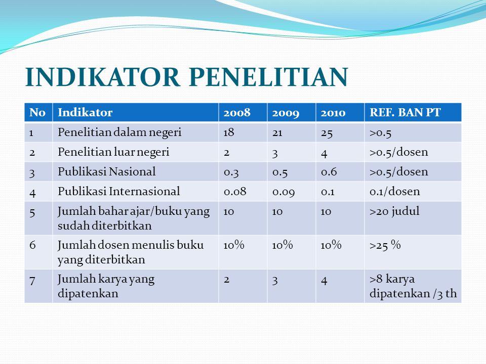 INDIKATOR PENELITIAN NoIndikator200820092010REF. BAN PT 1Penelitian dalam negeri182125>0.5 2Penelitian luar negeri234>0.5/dosen 3Publikasi Nasional0.3