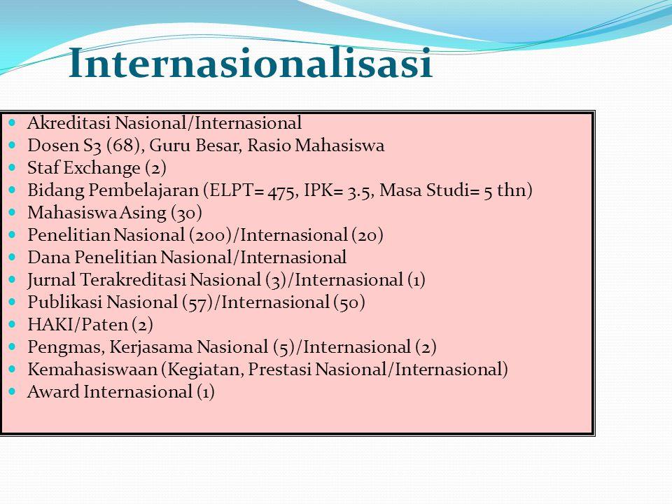 Internasionalisasi Akreditasi Nasional/Internasional Dosen S3 (68), Guru Besar, Rasio Mahasiswa Staf Exchange (2) Bidang Pembelajaran (ELPT= 475, IPK=