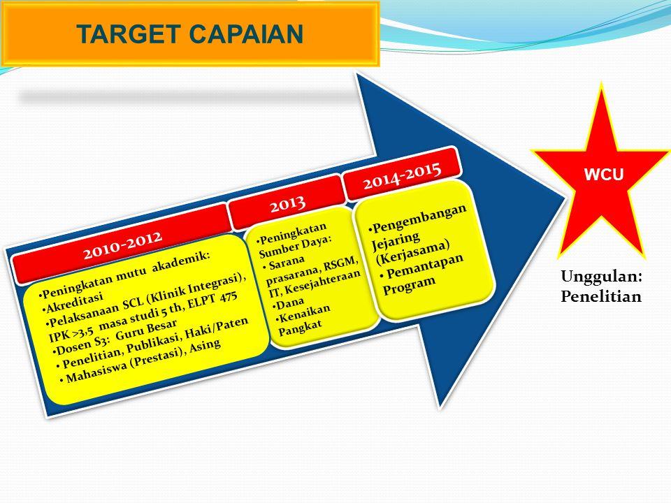 TARGET CAPAIAN 2010-2012 2013 2014-2015 Peningkatan Sumber Daya: Sarana prasarana, RSGM, IT, Kesejahteraan Dana Kenaikan Pangkat Pengembangan Jejaring