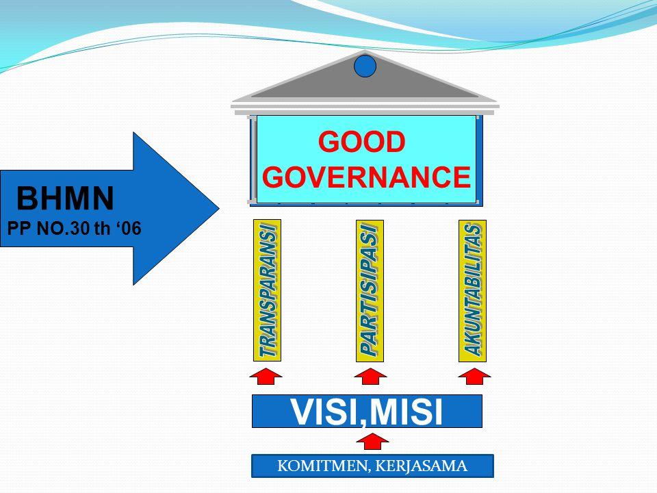 BHMN PP NO.30 th '06 GOOD GOVERNANCE VISI,MISI KOMITMEN, KERJASAMA