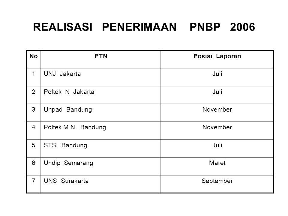 REALISASI PENERIMAAN PNBP 2006 NoPTNPosisi Laporan 1UNJ JakartaJuli 2Poltek N JakartaJuli 3Unpad BandungNovember 4Poltek M.N. BandungNovember 5STSI Ba