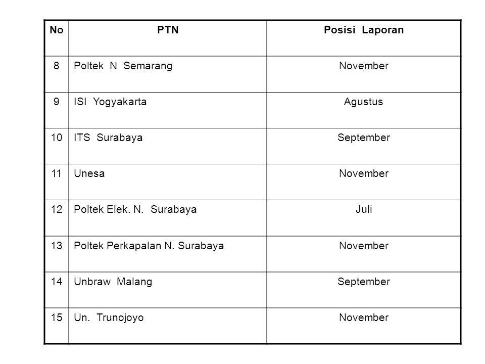 NoPTNPosisi Laporan 8Poltek N SemarangNovember 9ISI YogyakartaAgustus 10ITS SurabayaSeptember 11UnesaNovember 12Poltek Elek. N. SurabayaJuli 13Poltek