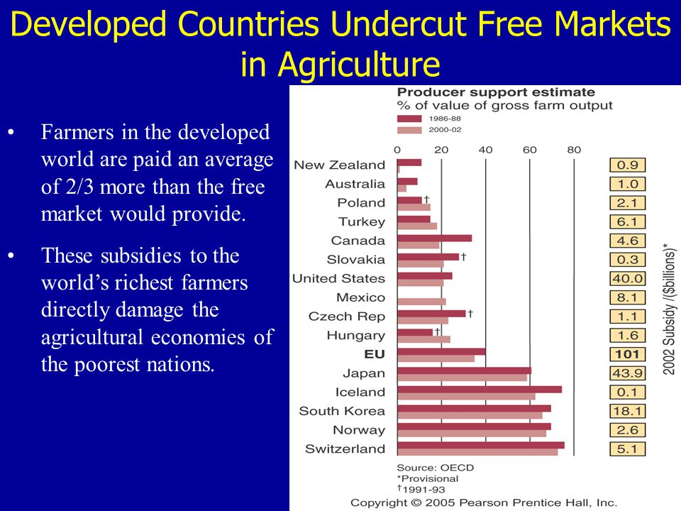Developed Countries Undercut Free Markets in Agriculture Farmers in the developed world are paid an average of 2/3 more than the free market would pro