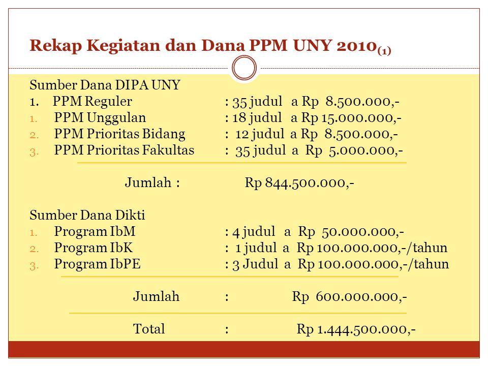 Rekap Kegiatan dan Dana PPM UNY 2010 (1) Sumber Dana DIPA UNY 1. PPM Reguler: 35 judul a Rp 8.500.000,- 1. PPM Unggulan: 18 judul a Rp 15.000.000,- 2.