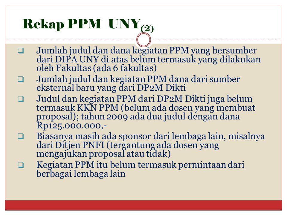 Rekap PPM UNY (2)  Jumlah judul dan dana kegiatan PPM yang bersumber dari DIPA UNY di atas belum termasuk yang dilakukan oleh Fakultas (ada 6 fakulta