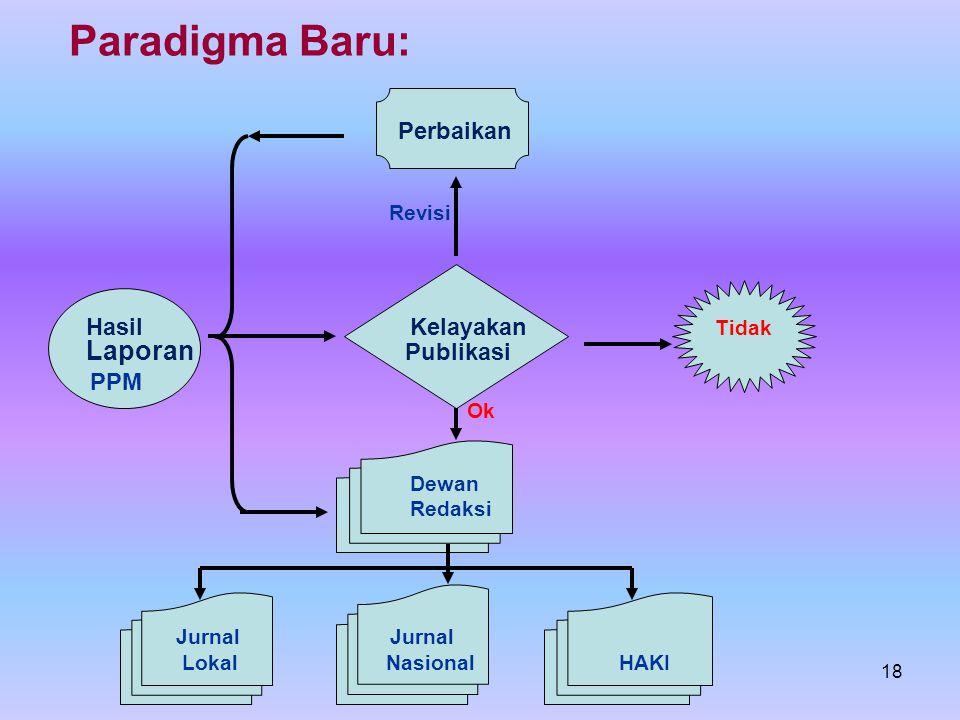 18 Paradigma Baru: Perbaikan Revisi Hasil Kelayakan Tidak Laporan Publikasi PPM Ok Dewan Redaksi Jurnal Jurnal Lokal Nasional HAKI
