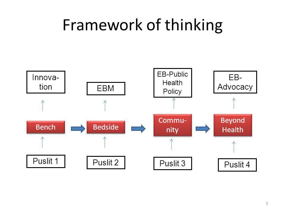 Framework of thinking Bench Bedside Commu- nity Beyond Health Puslit 1 Puslit 2 Puslit 3 Puslit 4 3 Innova- tion EBM EB-Public Health Policy EB- Advoc