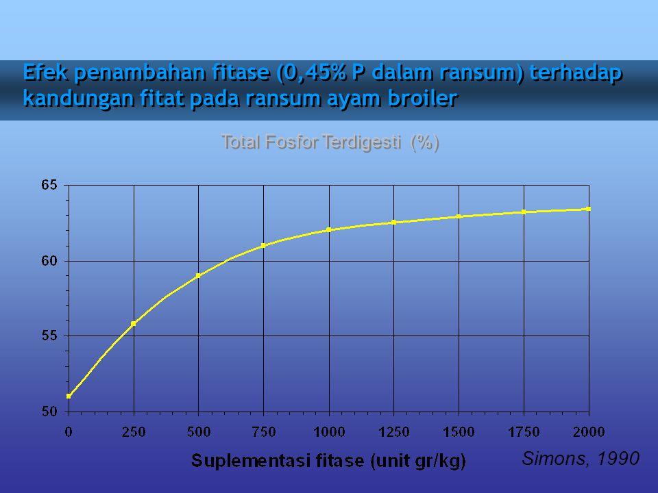 Efek penambahan fitase (0,45% P dalam ransum) terhadap kandungan fitat pada ransum ayam broiler Simons, 1990 Total Fosfor Terdigesti (%)