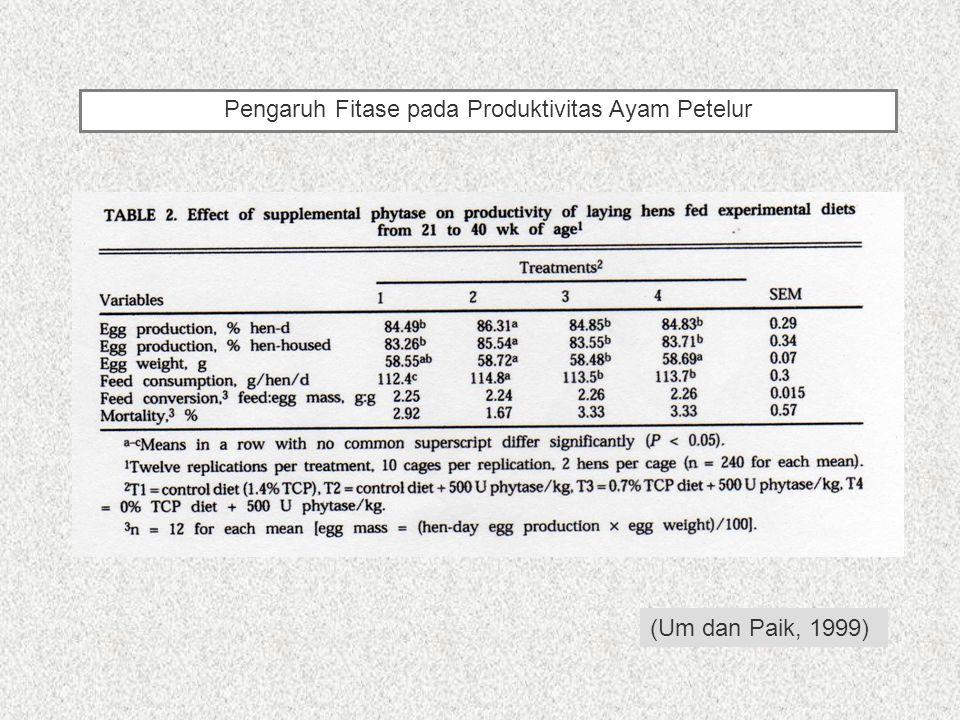 (Um dan Paik, 1999) Pengaruh Fitase pada Produktivitas Ayam Petelur