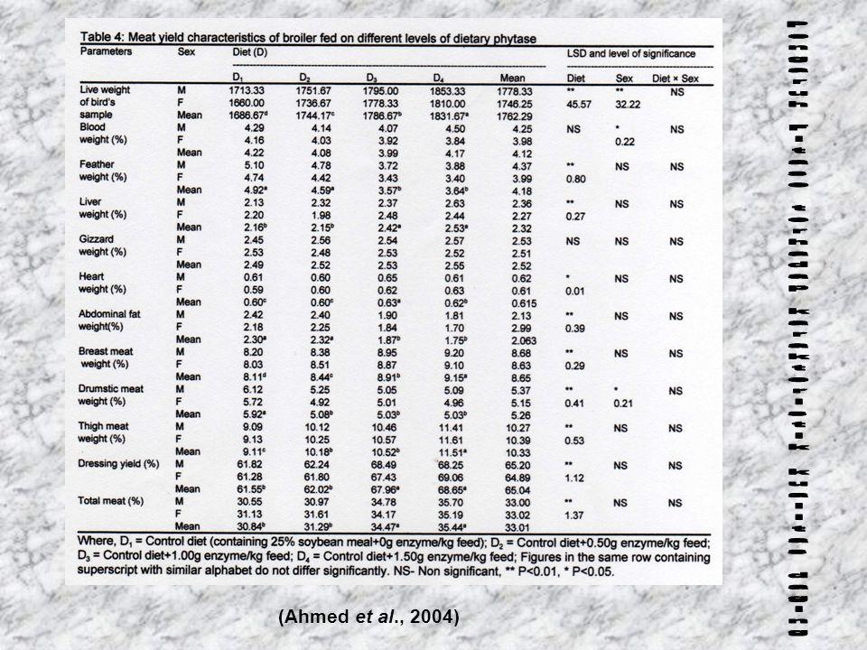 (Ahmed et al., 2004)