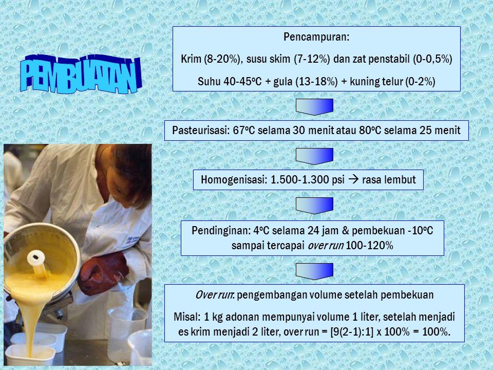 Pencampuran: Krim (8-20%), susu skim (7-12%) dan zat penstabil (0-0,5%) Suhu 40-45 o C + gula (13-18%) + kuning telur (0-2%) Pasteurisasi: 67 o C selama 30 menit atau 80 o C selama 25 menit Homogenisasi: 1.500-1.300 psi  rasa lembut Pendinginan: 4 o C selama 24 jam & pembekuan -10 o C sampai tercapai over run 100-120% Over run: pengembangan volume setelah pembekuan Misal: 1 kg adonan mempunyai volume 1 liter, setelah menjadi es krim menjadi 2 liter, over run = [9(2-1):1] x 100% = 100%.
