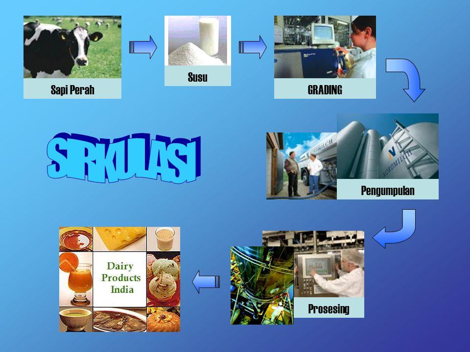 (Susu yang dipanasi dengan waktu dan suhu tertentu < 100 o C) TUJUAN Membunuh bakteri patogen Menimbulkan cita rasa yang menarik Menginaktifkan enzim fosfatase dan katalase Metode: HTST  72 o C selama 15 detik LTLT  61 o C selama 30 menit