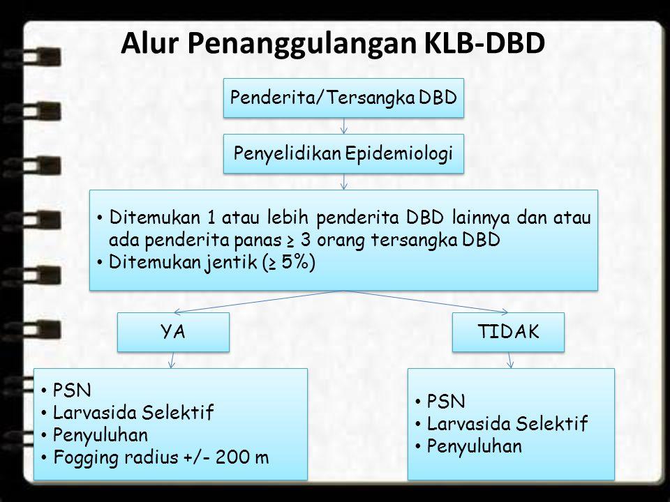 Alur Penanggulangan KLB-DBD Penderita/Tersangka DBD Penyelidikan Epidemiologi Ditemukan 1 atau lebih penderita DBD lainnya dan atau ada penderita pana