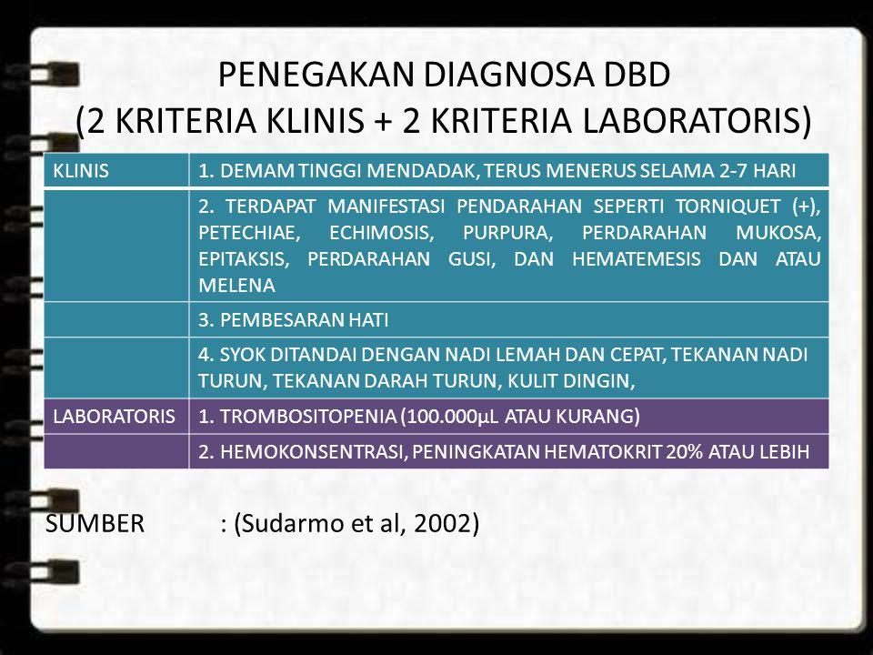 PENEGAKAN DIAGNOSA DBD (2 KRITERIA KLINIS + 2 KRITERIA LABORATORIS) KLINIS1. DEMAM TINGGI MENDADAK, TERUS MENERUS SELAMA 2-7 HARI 2. TERDAPAT MANIFEST