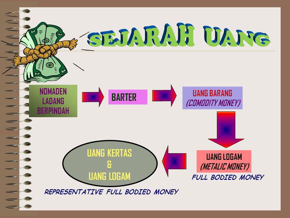 NOMADEN LADANG BERPINDAH BARTER UANG BARANG (COMODITY MONEY) UANG LOGAM (METALIC MONEY) UANG KERTAS & UANG LOGAM FULL BODIED MONEY REPRESENTATIVE FULL