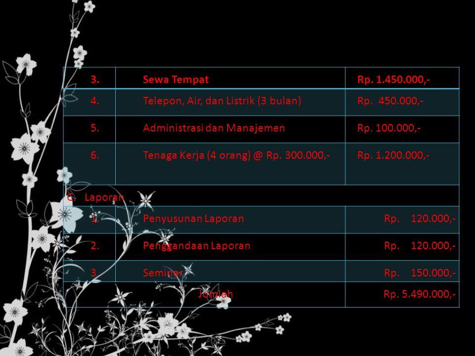 3.Sewa TempatRp.1.450.000,- 4.Telepon, Air, dan Listrik (3 bulan)Rp.