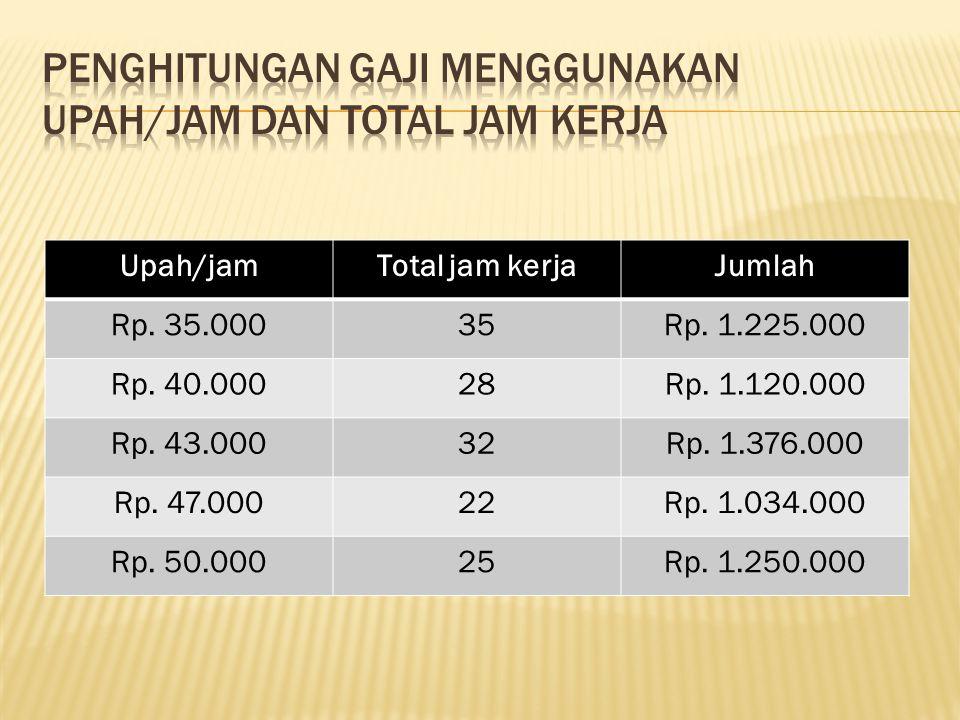 Upah/jamTotal jam kerjaJumlah Rp. 35.00035Rp. 1.225.000 Rp. 40.00028Rp. 1.120.000 Rp. 43.00032Rp. 1.376.000 Rp. 47.00022Rp. 1.034.000 Rp. 50.00025Rp.