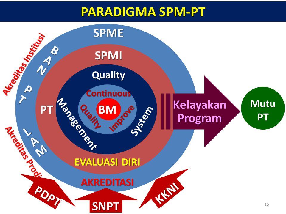 SPME SPMI PT BANBANPPTTBANBANPPTTPT EVALUASI DIRI AKREDITASI LAMLAMLAMLAM BM Quality Management System Continuous Akreditas Institusi Akreditas Prodi