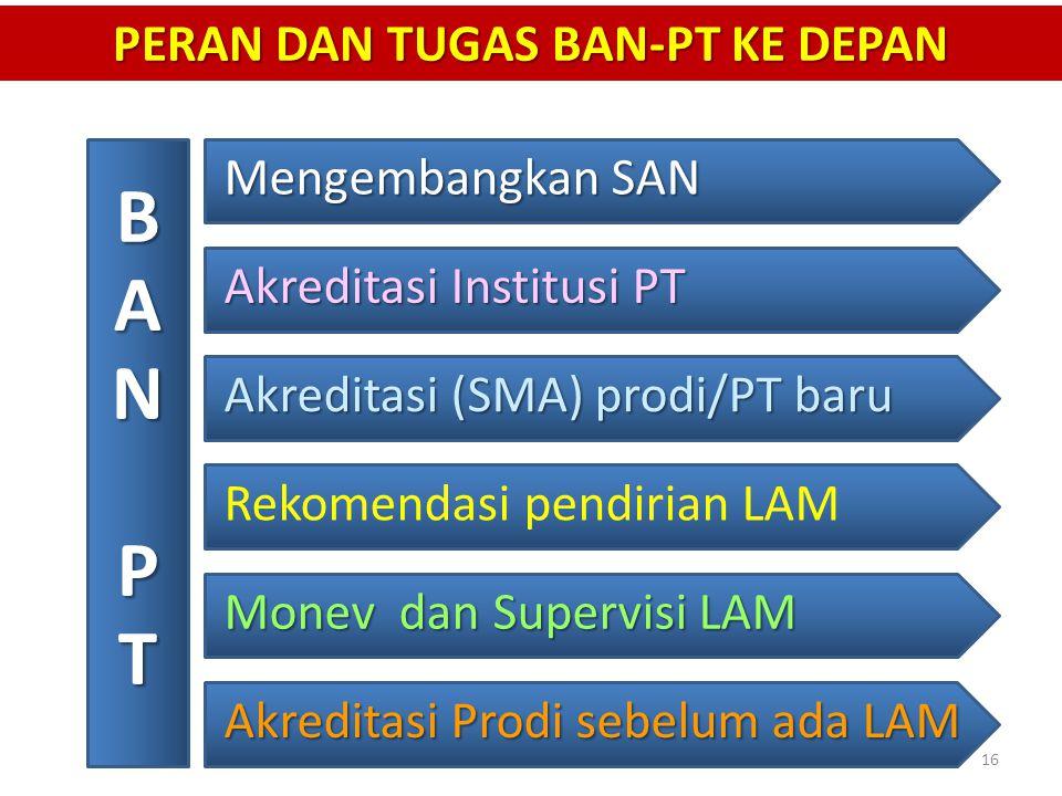 PERAN DAN TUGAS BAN-PT KE DEPAN BANPT Akreditasi Institusi PT Akreditasi (SMA) prodi/PT baru Rekomendasi pendirian LAM Monev dan Supervisi LAM Akredit