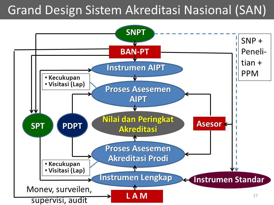 Grand Design Sistem Akreditasi Nasional (SAN) BAN-PT Instrumen AIPT Proses Asesemen AIPT Nilai dan Peringkat Akreditasi Proses Asesemen Akreditasi Prodi L A M Instrumen Lengkap SNPT Asesor PDPTSPT Instrumen Standar Monev, surveilen, supervisi, audit SNP + Peneli- tian + PPM Kecukupan Visitasi (Lap) Kecukupan Visitasi (Lap) 17