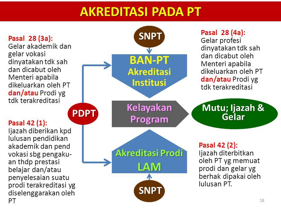 AKREDITASI PADA PT SNPT SNPT PDPT Mutu; Ijazah & Gelar BAN-PT Akreditasi Institusi Akreditasi Prodi LAM Kelayakan Program Pasal 28 (3a): Gelar akademi