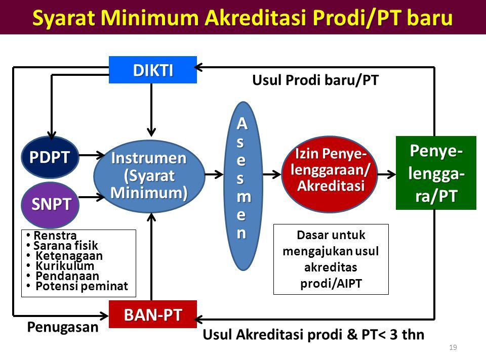 Syarat Minimum Akreditasi Prodi/PT baru DIKTI BAN-PT Instrumen (Syarat Minimum) PDPT Izin Penye- lenggaraan/ Akreditasi Penye- lengga- ra/PT Usul Prod