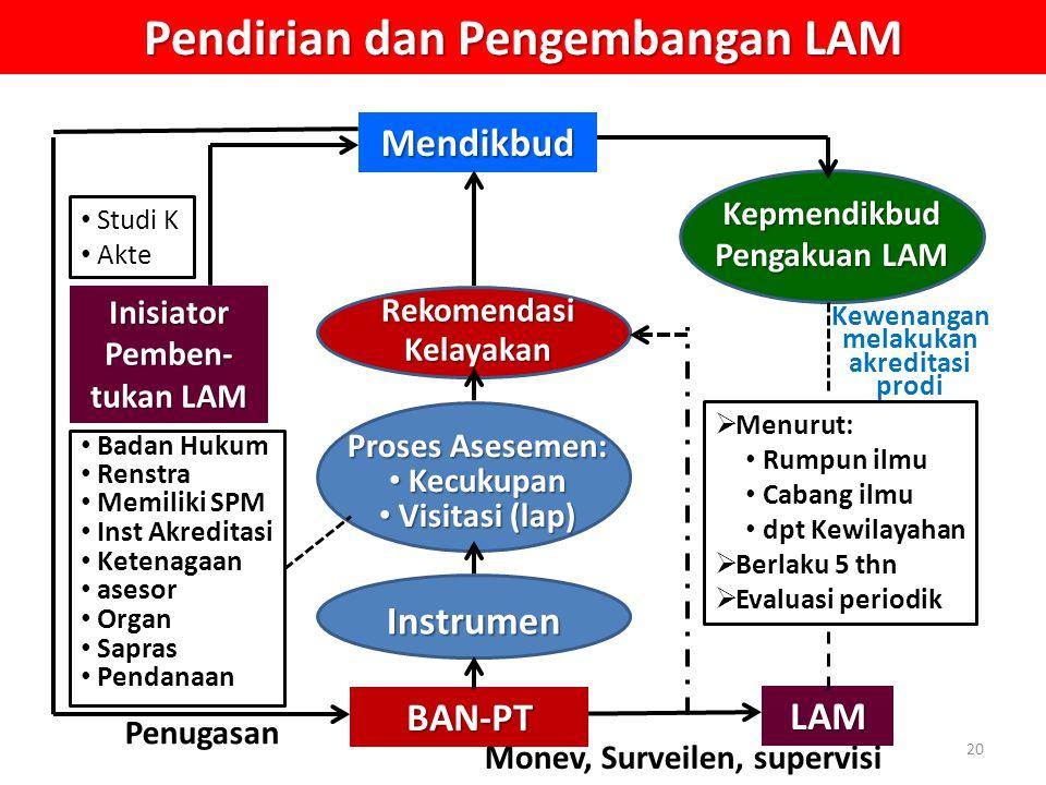Pendirian dan Pengembangan LAM Mendikbud BAN-PT Rekomendasi Kelayakan Proses Asesemen: Kecukupan Kecukupan Visitasi (lap) Visitasi (lap) Instrumen Kepmendikbud Pengakuan LAM Inisiator Pemben- tukan LAM Badan Hukum Renstra Memiliki SPM Inst Akreditasi Ketenagaan asesor Organ Sapras Pendanaan  Menurut: Rumpun ilmu Cabang ilmu dpt Kewilayahan  Berlaku 5 thn  Evaluasi periodik Penugasan Studi K Akte LAM Monev, Surveilen, supervisi Kewenangan melakukan akreditasi prodi 20